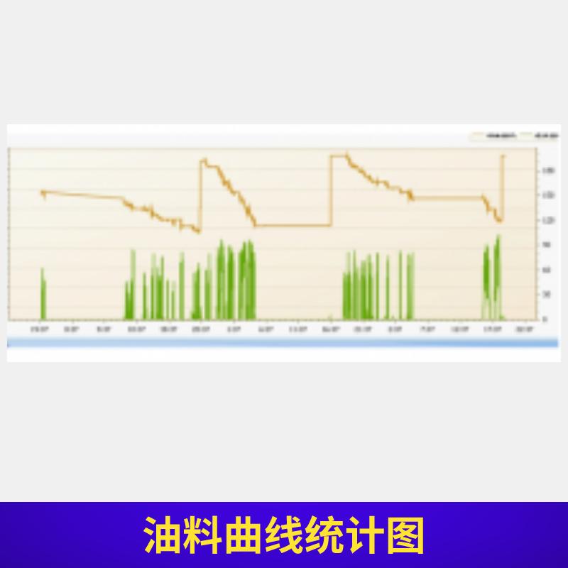 油料曲线统计图