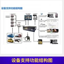 设备支持功能结构图
